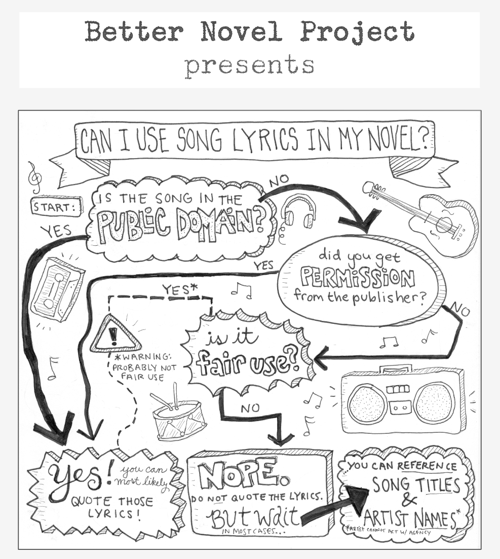 decision tree doodle of how to use lyrics in your novel